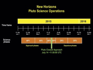 Timeline of the approach and departure phases — surrounding close approach on July 14, 2015 — of the New Horizons Pluto encounter. Image Credit: NASA/JHU APL/SwRI